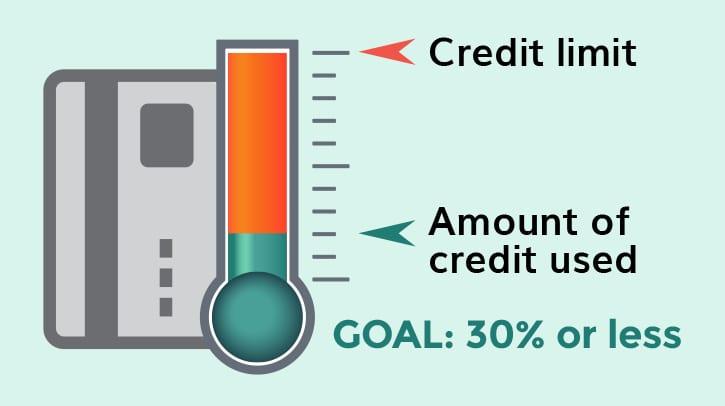 Amount of Credit