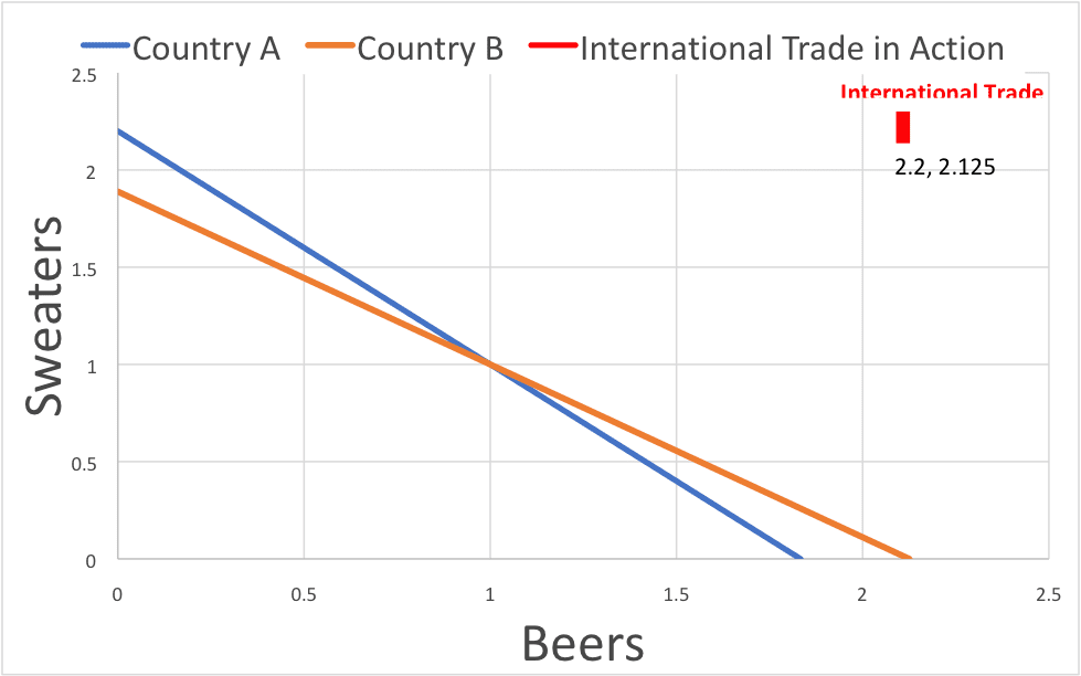 What Are Tariffs and Trade Wars? | Sweaters vs Beers Chart